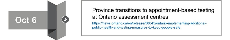 Province transitions to appointment-based COVID-19 testing