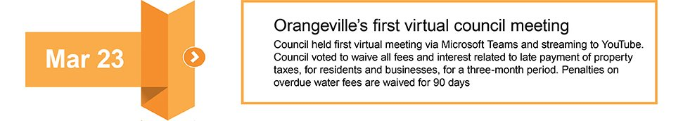 March 23 Orangeville holds first virtual council meeting
